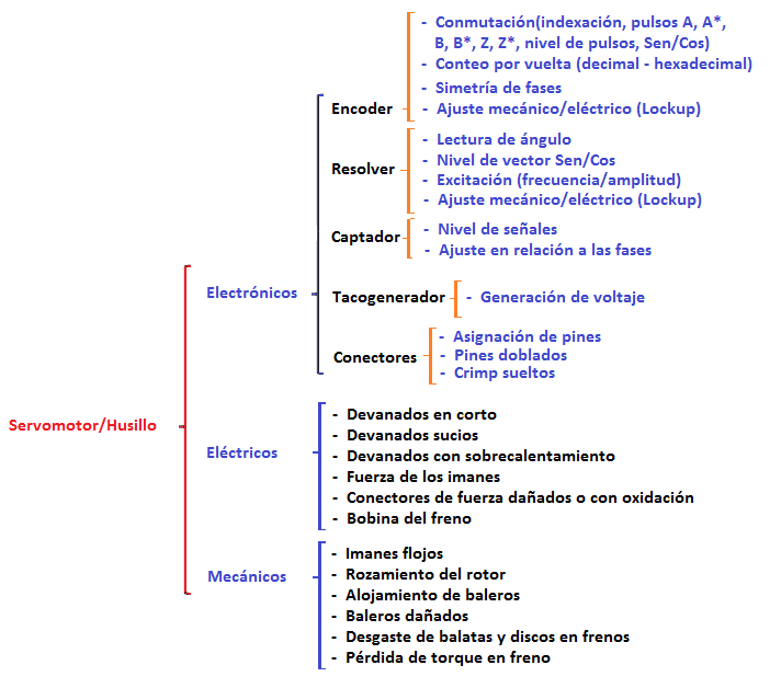 diagnosticos_estaticos
