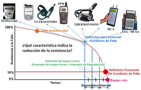 servicio_predictivo
