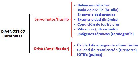 diagnósticos_dinámicos